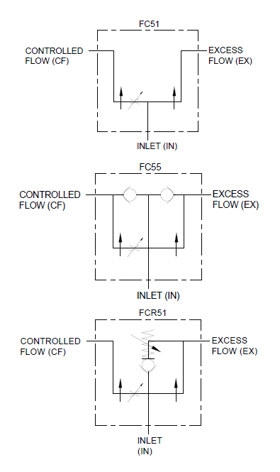 FC 0-30 GPM - Full Range Pressure Compensating Variable Flow Control